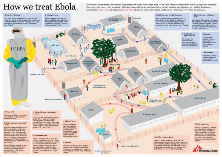 """Poster on """"How we treat Ebola"""""""